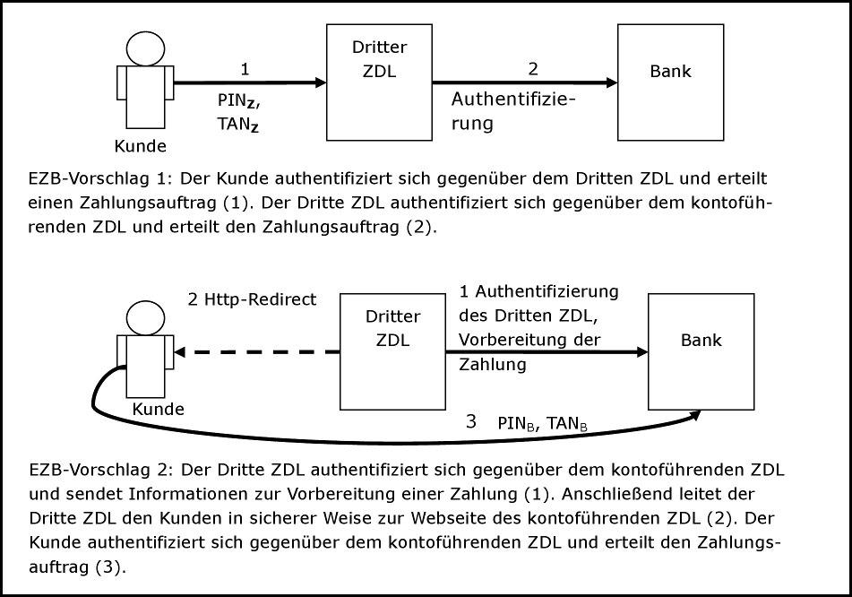 BaFin - BaFinJournal - Fachartikel: Zahlungsdiensterichtlinie II ...