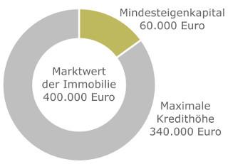 Beispiel: Kreditvolumen-Immobilienwert-Relation von 85 Prozent