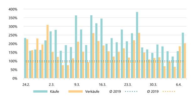 Grafische Darstellung Handelsvolumina deutscher Kunden in DAX-Aktien in Form eines Säulendiagramms