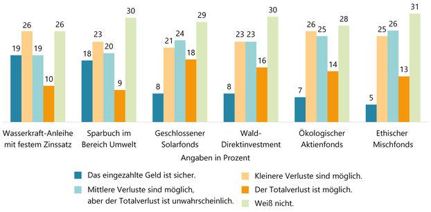 Grafische Darstellung nachhaltiger Geldanlagen