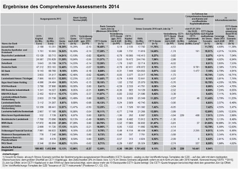 Ergebnisse des Comprehensive Assessments 2014
