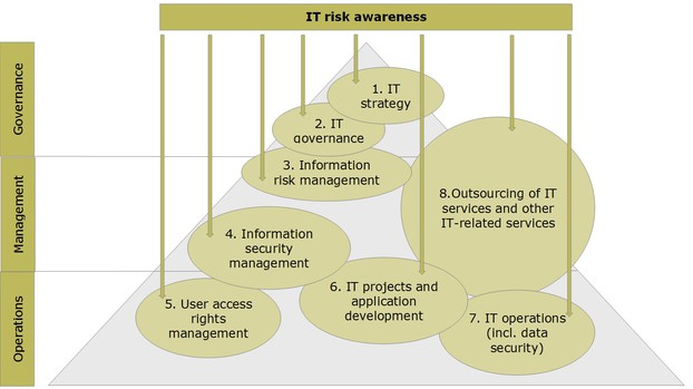 Increasing  awareness of IT risks with the VAIT