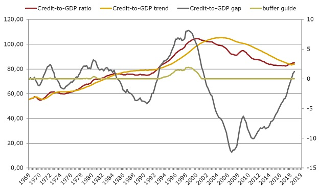 Credit-to-GDP ratio, trend and gap
