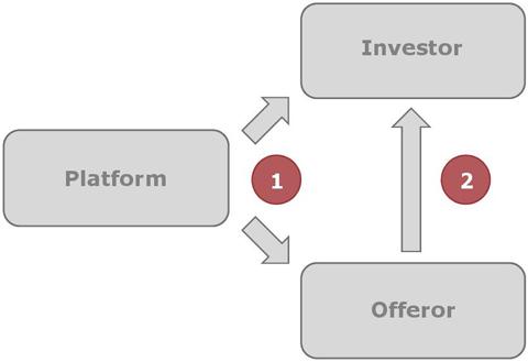 BaFin - Crowdinvesting