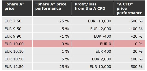 Effects of the changes in value of the underlying asset on the profit/loss from the CFD